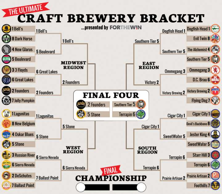 2015 Craft Brewery bracket Final Four