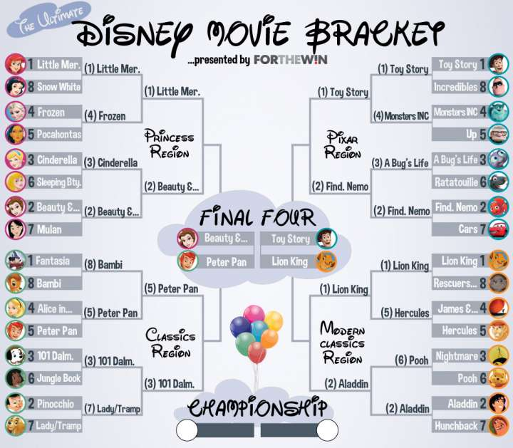 2015 Disney Movie bracket Final Four