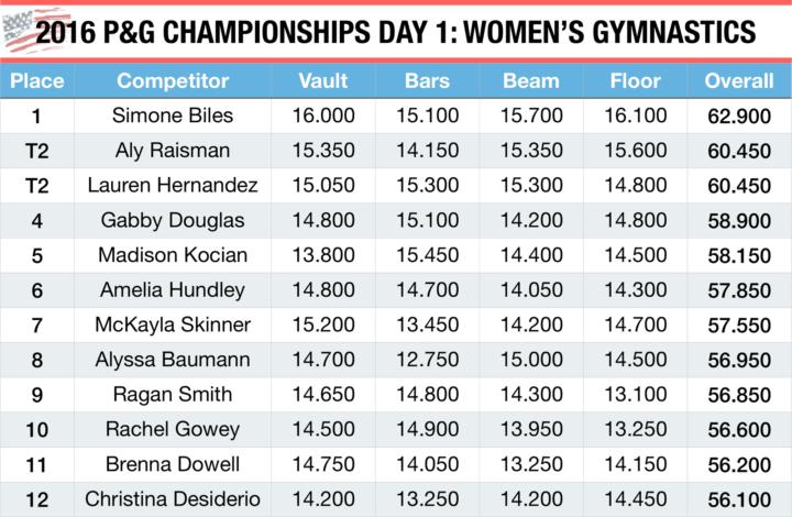 2016 P&G Championships Day 1: Women's Gymnastics