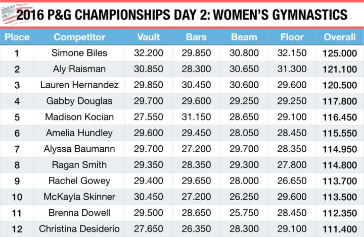 2016 P&G Championships Day 2: Women's Gymnastics