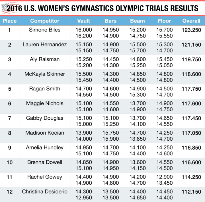 2016 U.S. Women's Gymnastics Olympic Trials Results