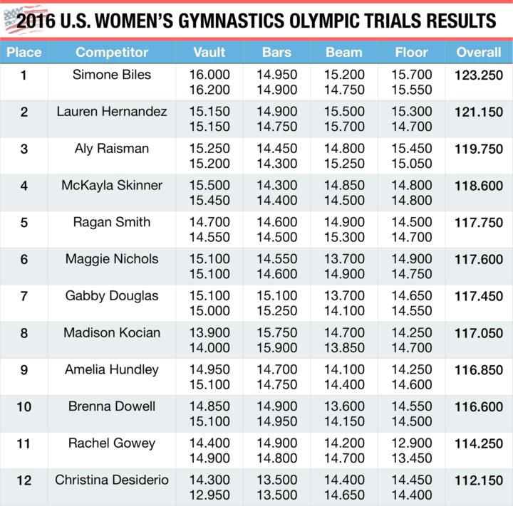 2016 U.S. Women's Gymnastics Olympic Trials Results