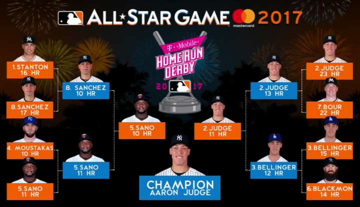 2017 Home Run Derby results from Marlins Park with champion Aaron Judge