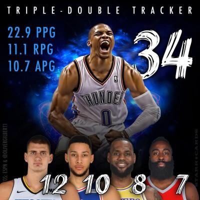 2018-19-NBA Triple-Double Tracker