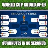 2018 FIFA World Cup Round of 16 bracket