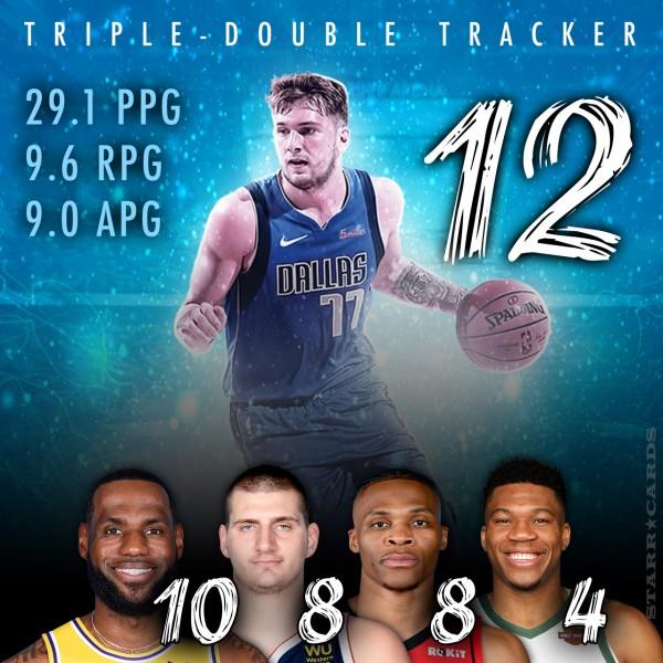 2019-20 NBA Triple-Double Tracker