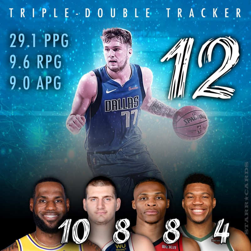 2019-20 NBA Triple-Double Tracker