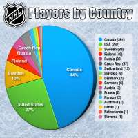 Distribution of NHL Players by Country 2018-19
