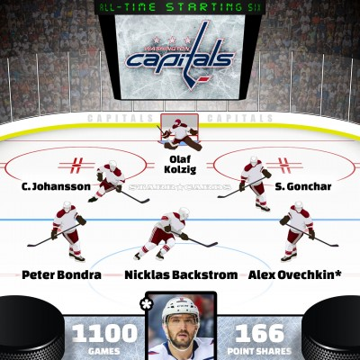 Alex Ovechkin leads Washington Capitals all-time starting six by Point Shares