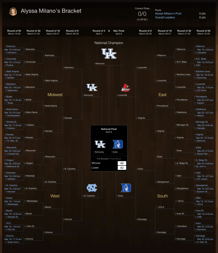 Alyssa Milano's NCAA tournament bracket