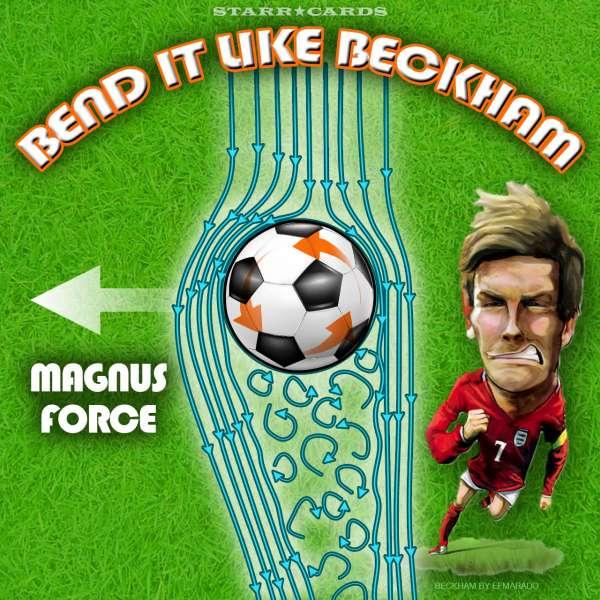 Bend It Like Beckham: Magnus force illustrated on a soccer ball