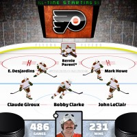 Bernie Parent leads Philadelphia Flyers all-time starting six by Point Shares