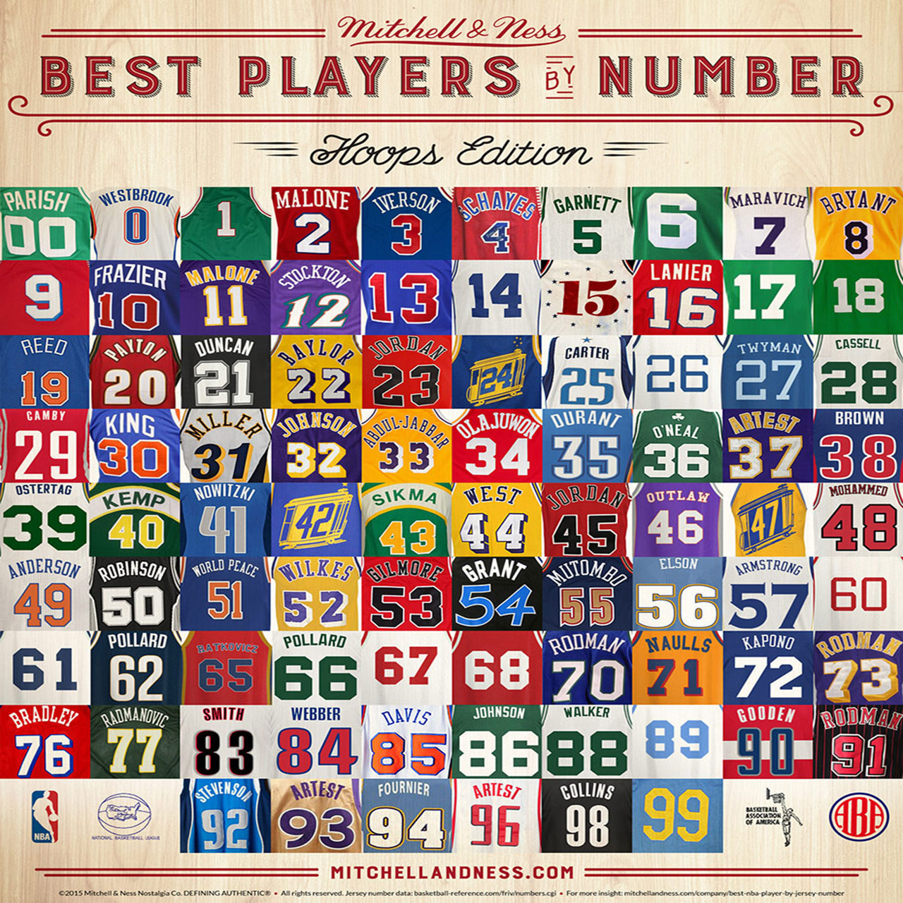 Best NBA Players By Uniform Number