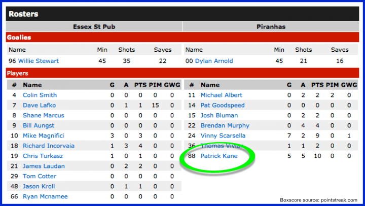 Box Score showing Patrick Kane on the Piranhas