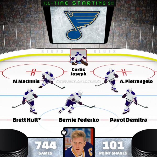 Brett Hull leads St. Louis Blues all-time starting six by Point Shares