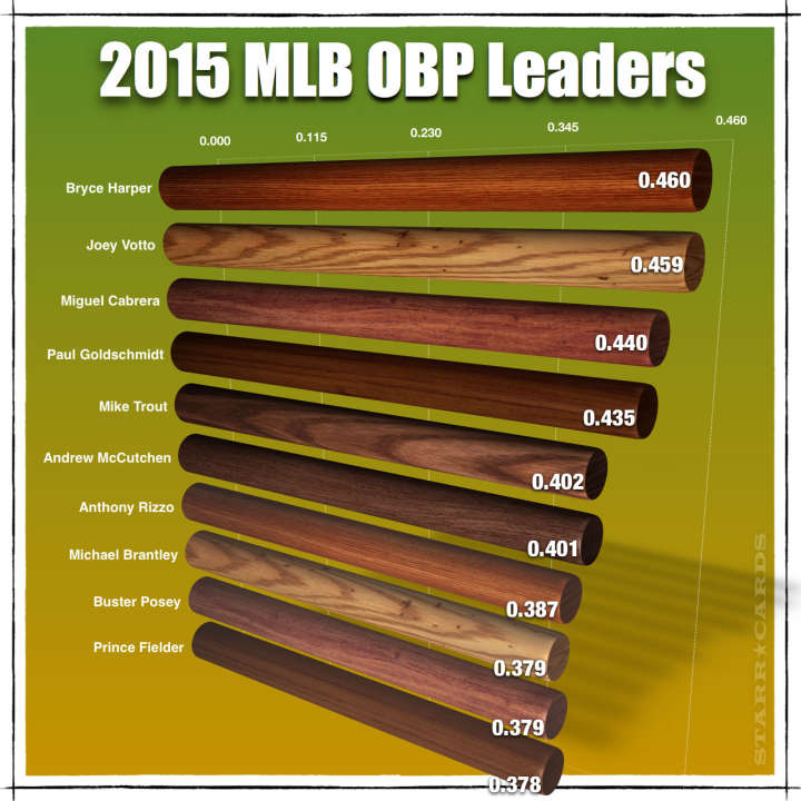Bryce Harper and 2015 MLB OBP Leaders