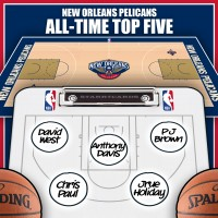 Chris Paul leads New Orleans Pelicans all-time top five by Win Shares