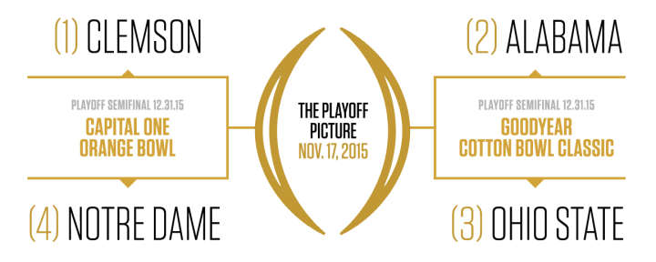 College Football Playoff Bracket, November 17, 2015