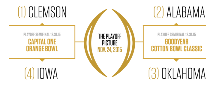 College Football Playoff Bracket, November 24, 2015