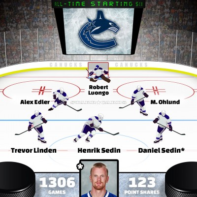 Daniel Sedin leads Vancouver Canucks all-time starting six by Point Shares