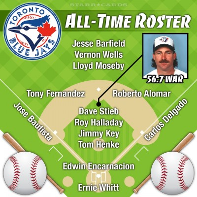 Dave Stieb leads Toronto Blue Jays all-time roster by WAR