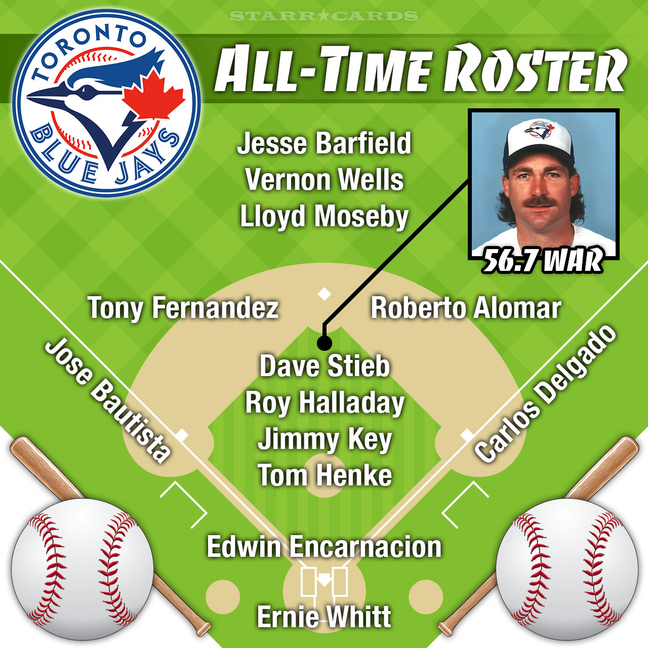 Dave Stieb Headlines Toronto Blue Jays All Time Roster By War