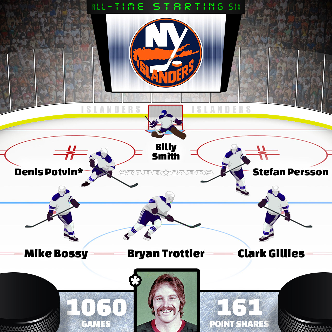 Denis Potvin leads New York Islanders all-time starting six by Point Shares