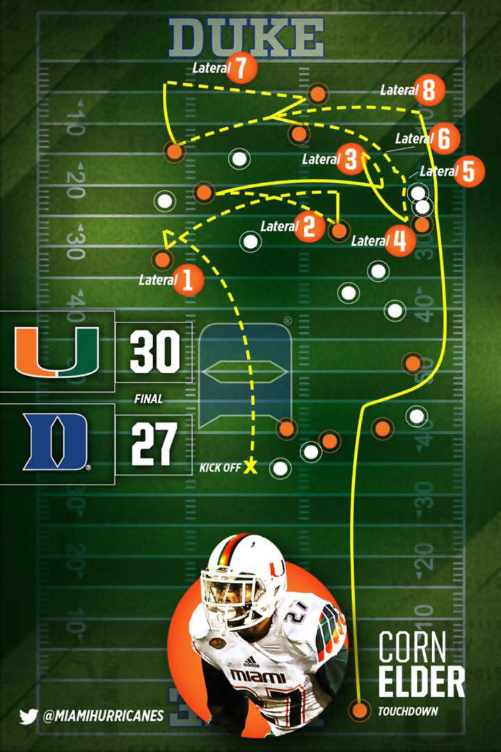 Diagram of Miami Hurricanes 8-lateral play to beat Duke