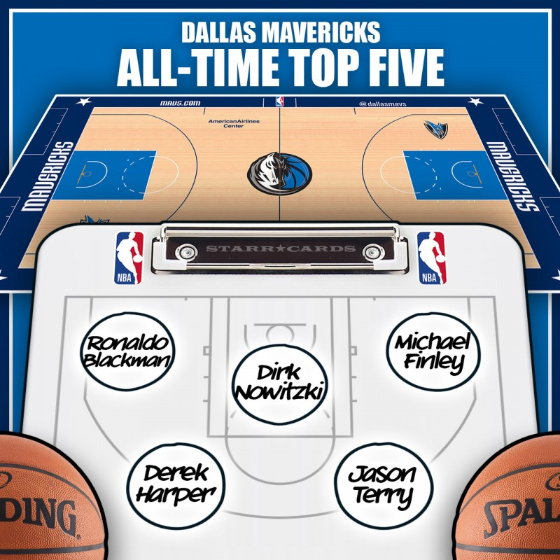 Dirk Nowitzki leads Dallas Mavericks all-time top five by Win Shares