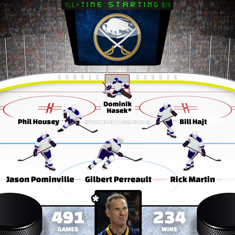 Dominik Hasek leads Buffalo Sabres all-time starting six by Point Shares