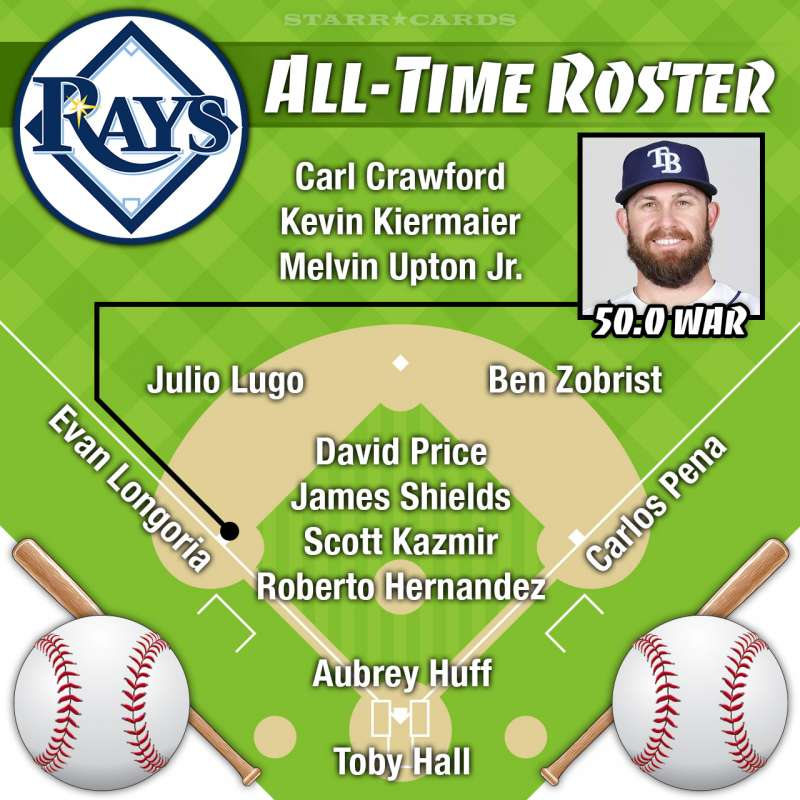 Evan Longoria leads Tampa Bay Rays all-time roster by WAR