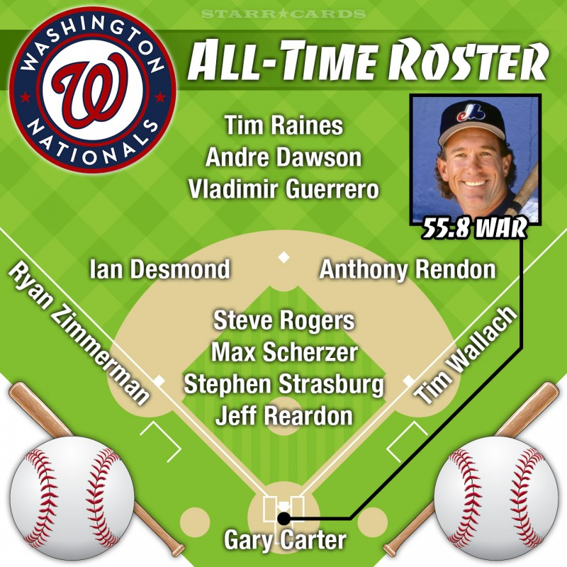 Gary Carter leads Washington Nationals (Montreal Expos) all-time roster by WAR