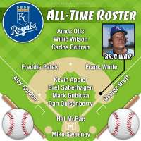 George Brett headlines Kansas City Royals all-time roster by Wins Above Replacement