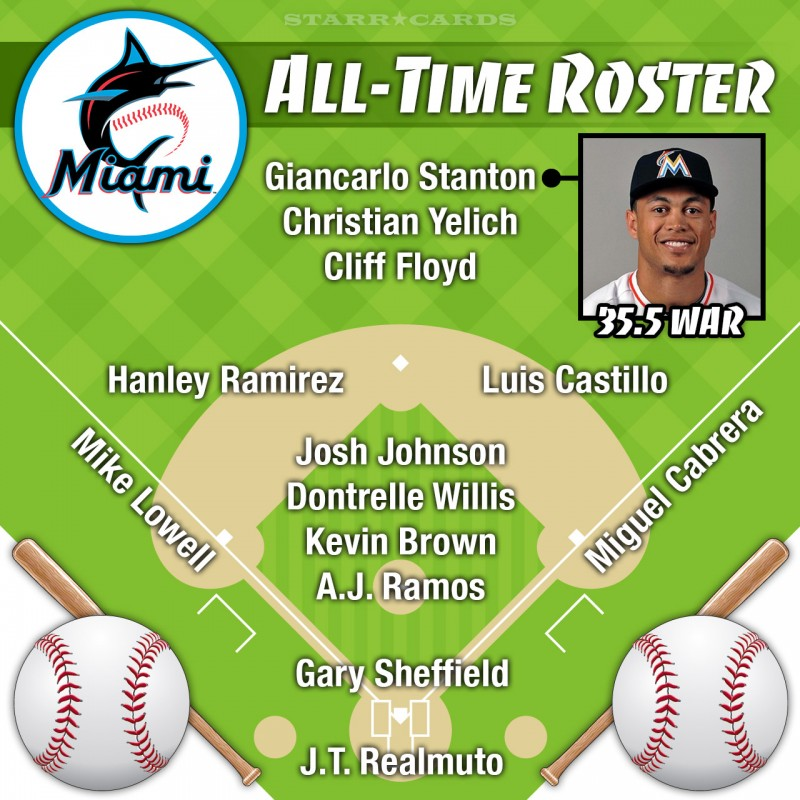 Giancarlo Stanton leads Miami Marlins all-time roster by WAR
