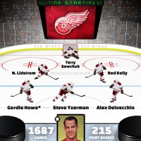 Gordie Howe leads Detroit Red Wings all-time starting six by Point Shares
