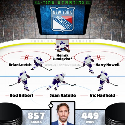 Henrik Lundqvist leads New York Rangers all-time starting six by Point Shares