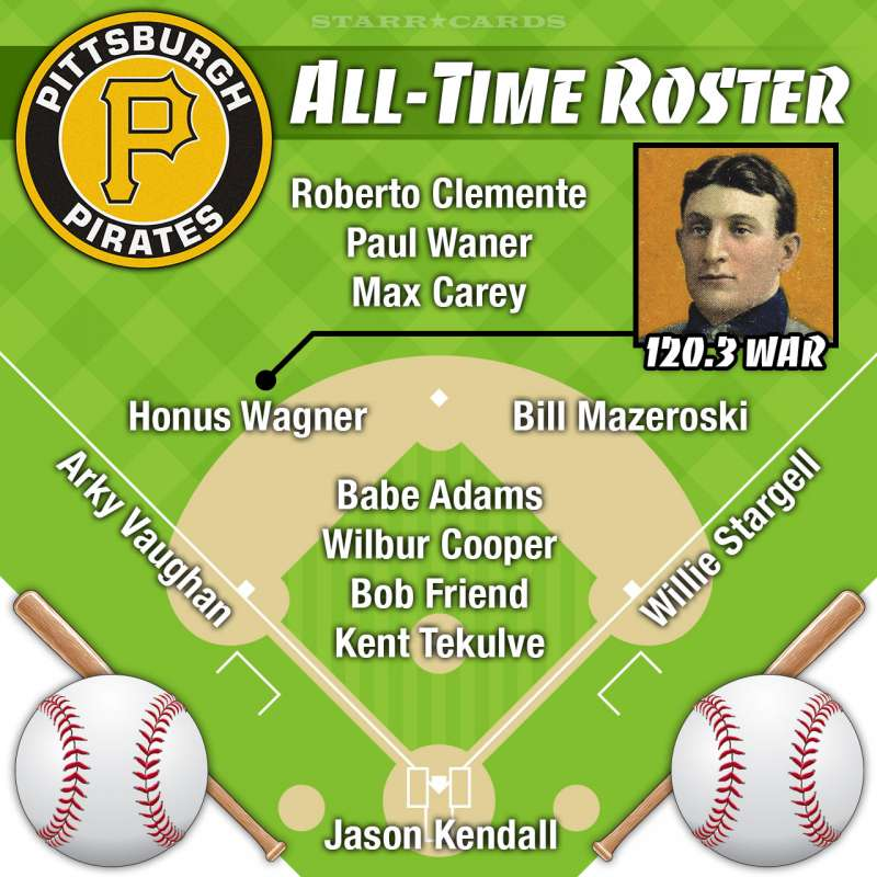 Honus Wagner headlines Pittsburgh Pirates all-time roster by Wins Above Replacement (WAR)