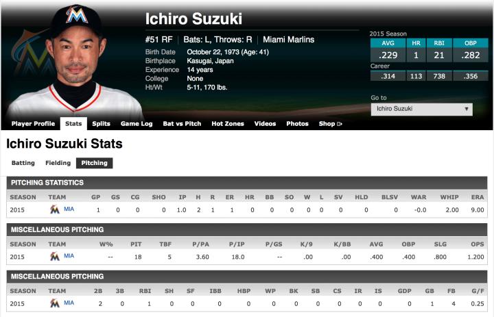 Ichiro Suzuki's MLB pitching stats from ESPN