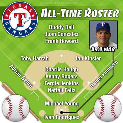 Ivan Rodriguez headlines Texas Rangers all-time roster by Wins Above Replacement (WAR)