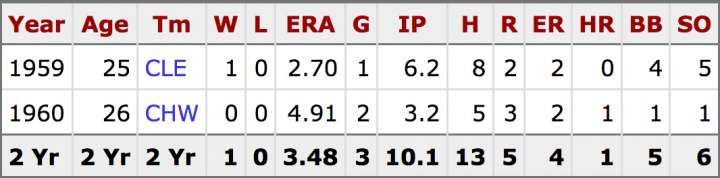 Jake Striker stats for Cleveland Indians and Chicago White Sox