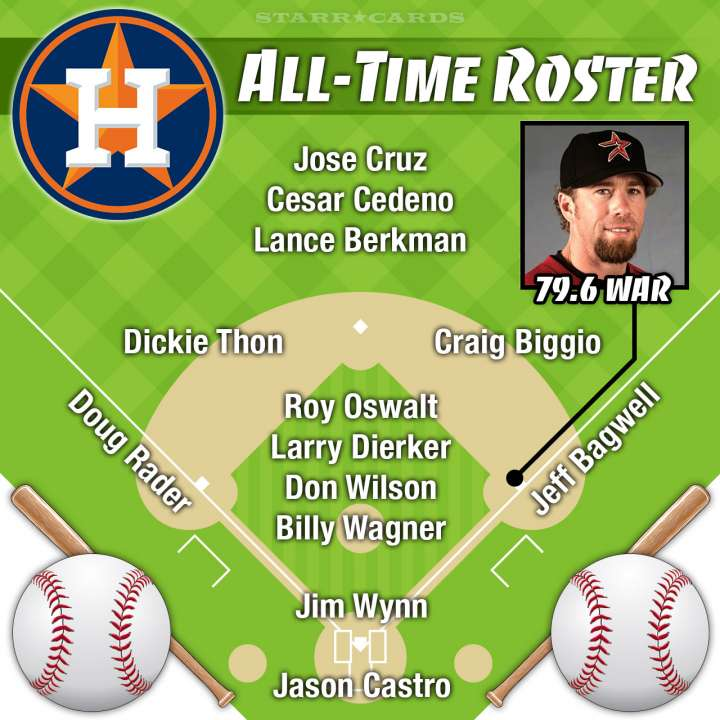 Jeff Bagwell leads Houston Astros all-time roster by WAR