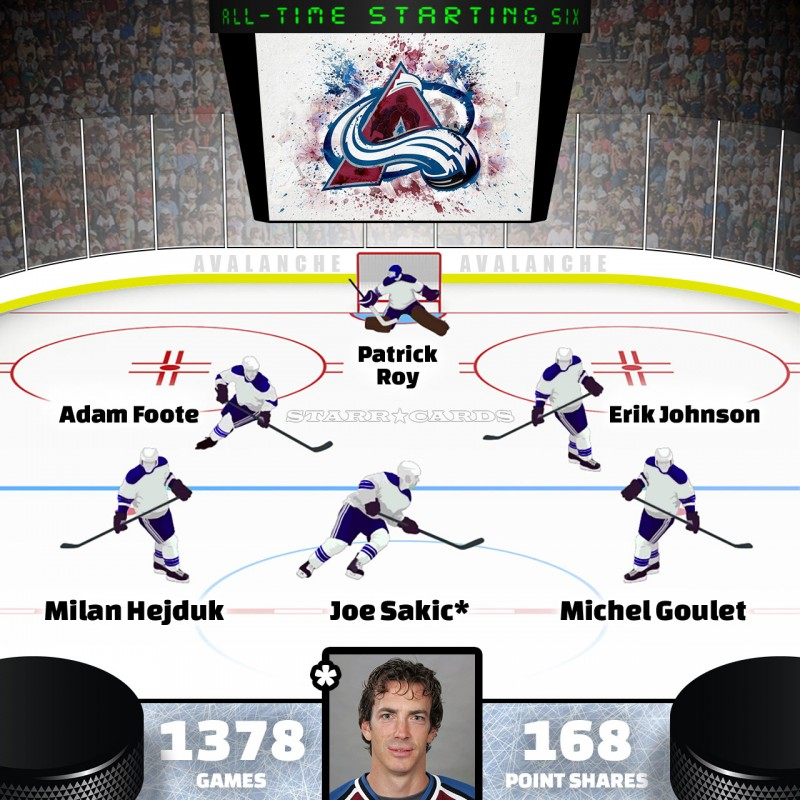 Joe Sakic leads Colorado Avalanche all-time starting six by Point Shares