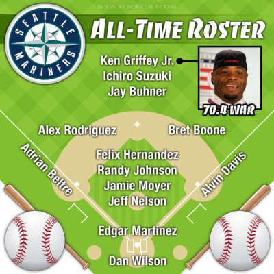 Ken Griffey Jr. leads Seattle Mariners all-time roster by WAR