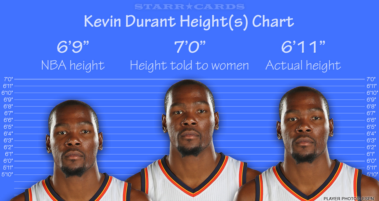 Kevin Durant, Kevin Love & Kevin Garnett among height fibbers