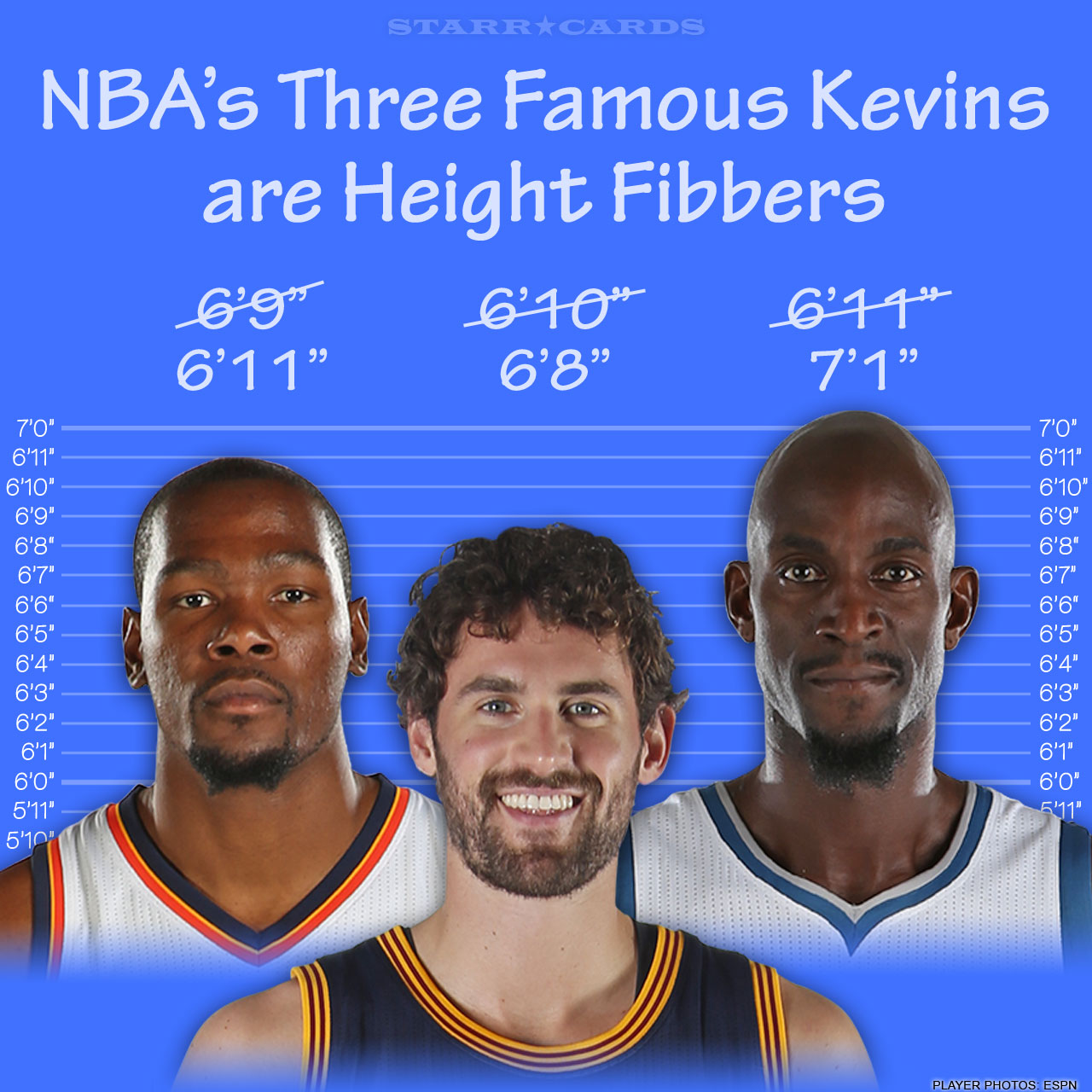 Kevin Durant, Kevin Love and Kevin Garnett all fib about their height