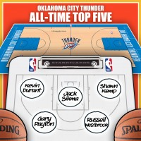 Kevin Durant leads Oklahoma City Thunder all-time top five by Win Shares