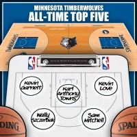 Kevin Garnett leads Minnesota Timberwolves all-time top five by Win Shares