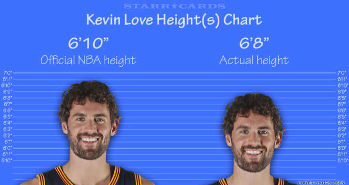 Kevin Love height chart