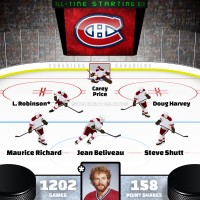 Larry Robinson leads Montreal Canadiens all-time starting six by Point Shares