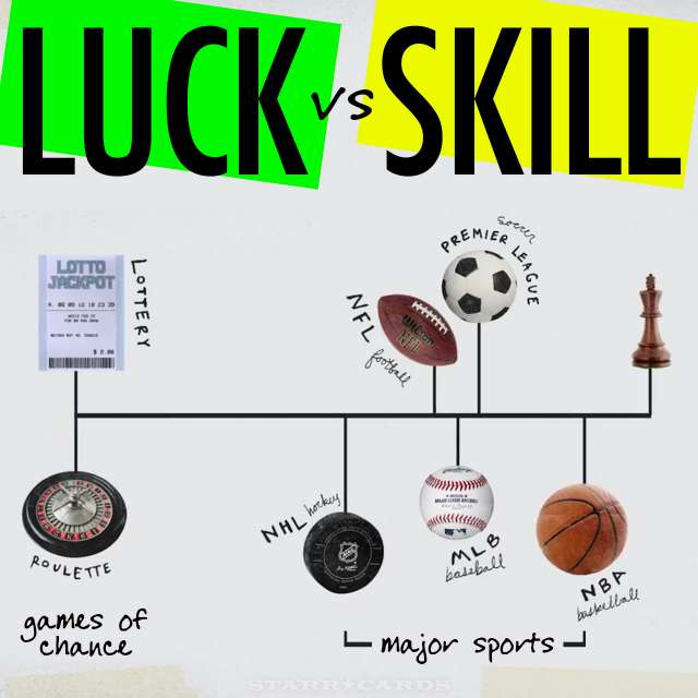 Luck vs Skill: Where hockey, football, baseball, soccer and basketball fall on the spectrum